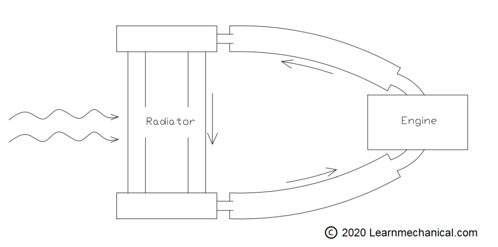 diagram of Thermosyphon System