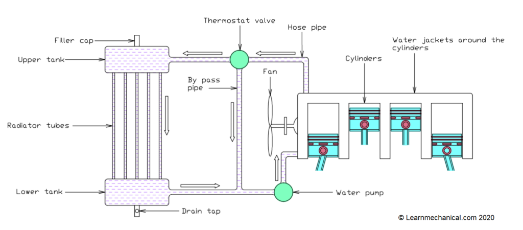 main parts of water cooling system