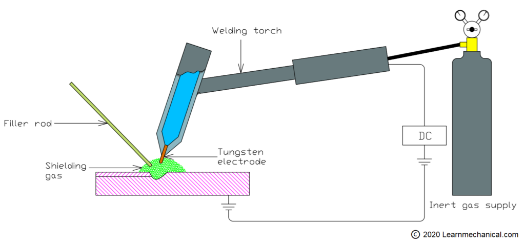 parts of tig welding