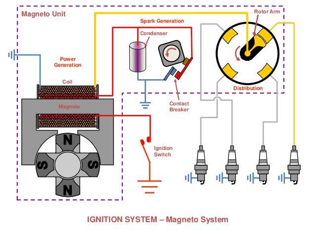 Magneto Ignition System  Definition  Parts  Working