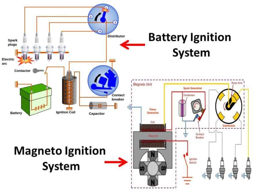 Difference Between Battery Ignition System and Magneto Ignition System, PDF