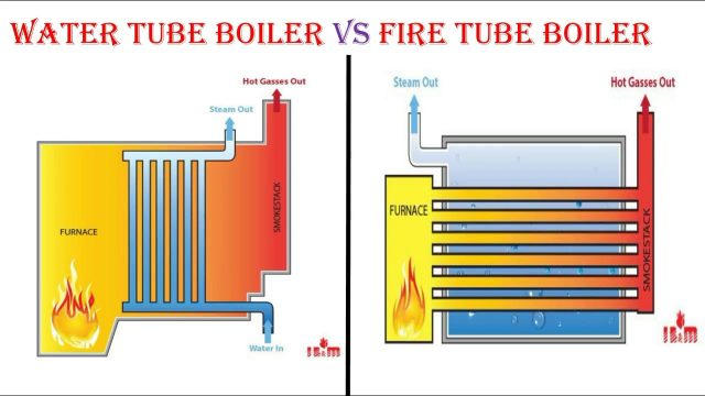 difference between water tube and fire tube boiler pdf