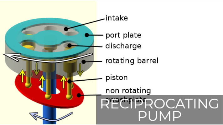 reciprocating pump details