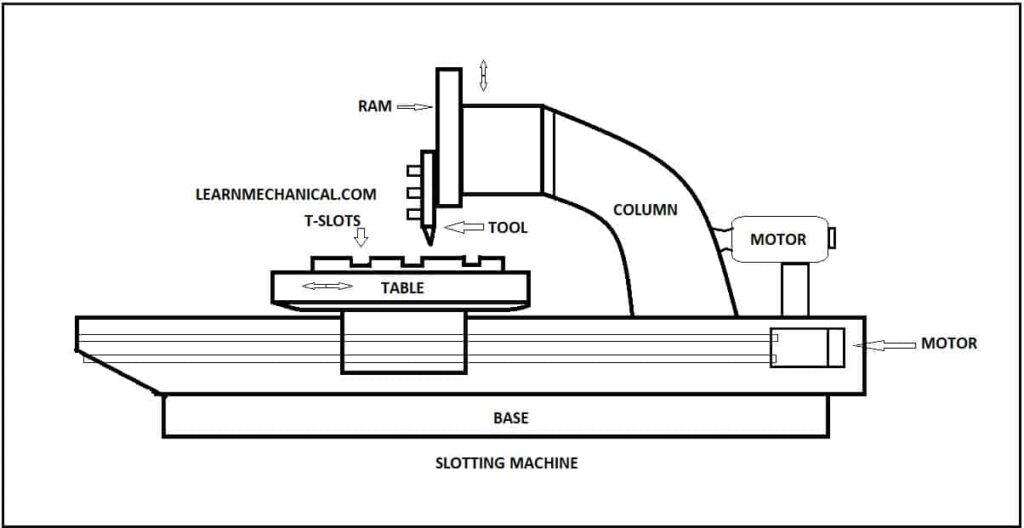 Slotter Machine  Parts  Types  Operations  Mechanism  U0026 Working  Pdf