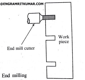 Diagram of End milling operation
