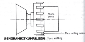 Face milling operation diagram