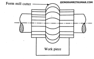Form milling operation diagram