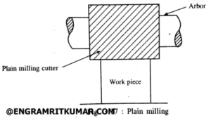 Plain milling operation diagram