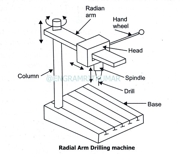 radial ram drilling machine