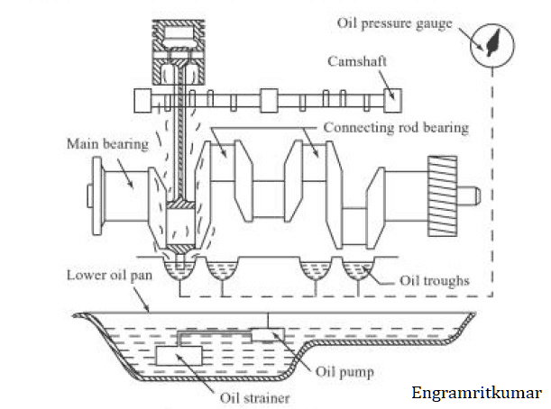 working splash lubrication system