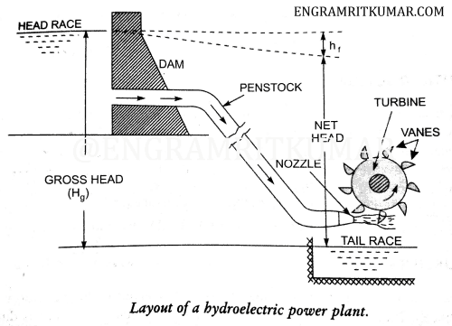 Hydroelectric power plant- Definition, Working Diagram, Advantages, PDF | Hydel Power Plant Diagram |  | Learn Mechanical