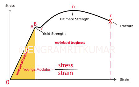 Stress-Strain curve for Mild steel