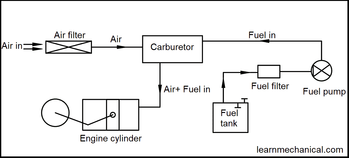 layout of fuel supply system in petrol engine