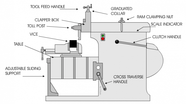 Difference Between Shaper  Planer  And Slotter Machine