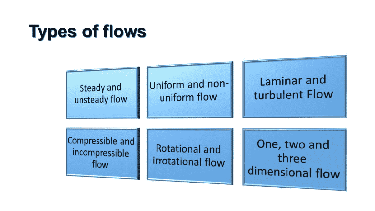 Types of fluid flow
