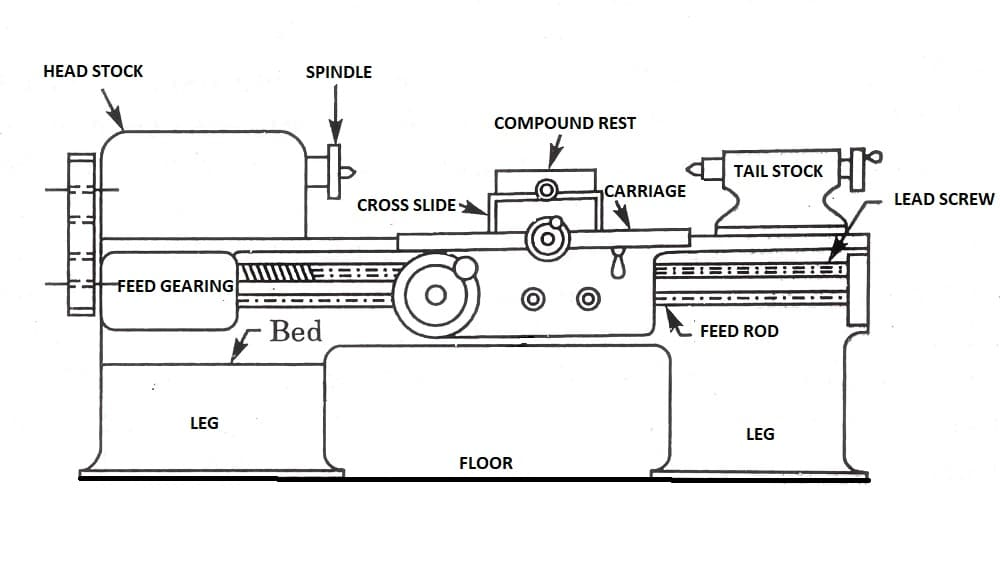 schematic diagram of lathe machine