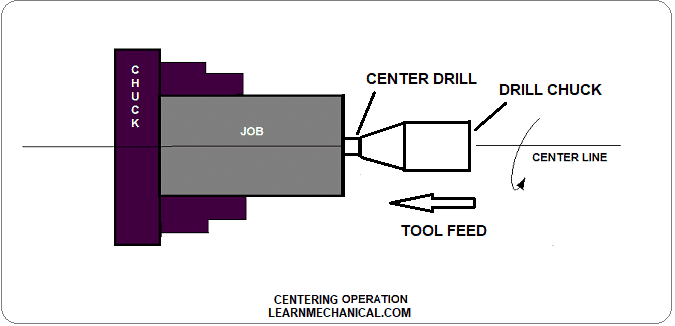 CENTERING OPERATION DIAGRAM