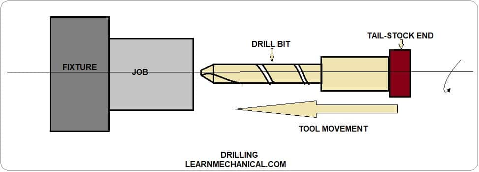 Drilling operation diagram