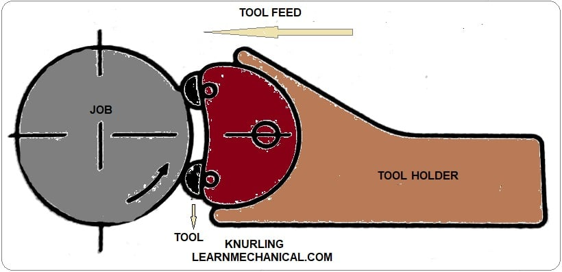 Knurling operation diagram