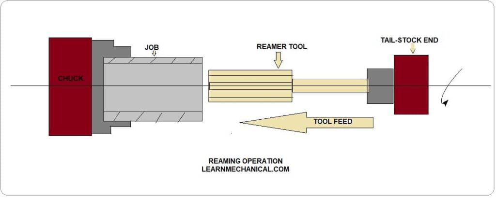 REAMING OPERATION DIAGRAM