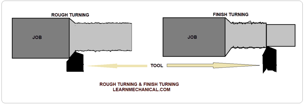 ROUGH TURNING & FINISH TURNING OPERATIONS DIAGRAM
