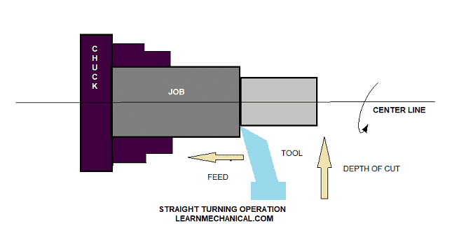 STRAIGHT TURNING OPERATION DIAGRAM