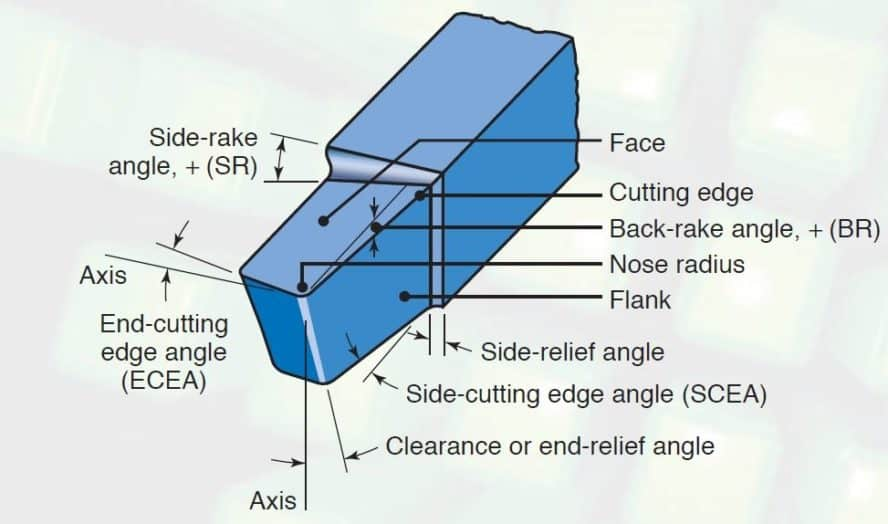 Single point cutting tool pdf
