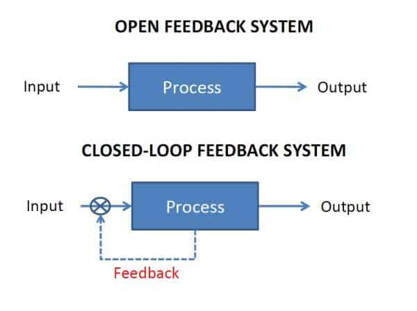 Open Loop and Closed Loop System