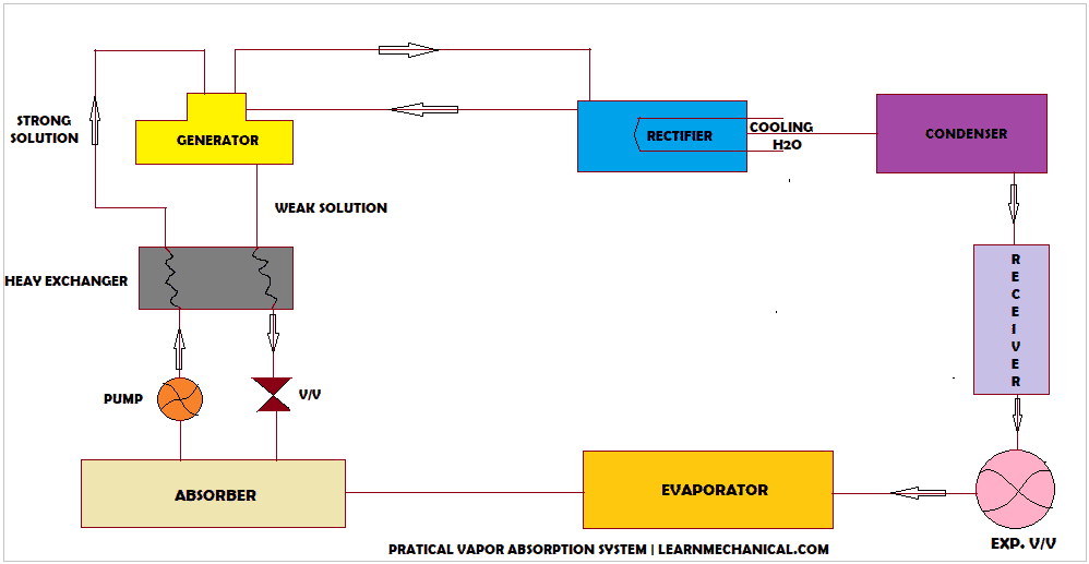 PRACTICAL VAPOUR ABSORPTION REFRIGERATION CYCLE FLOW DIAGRAM