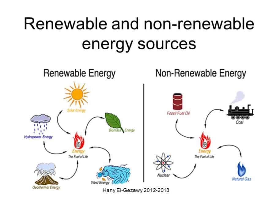 Renewable and Nonrenewable Energy