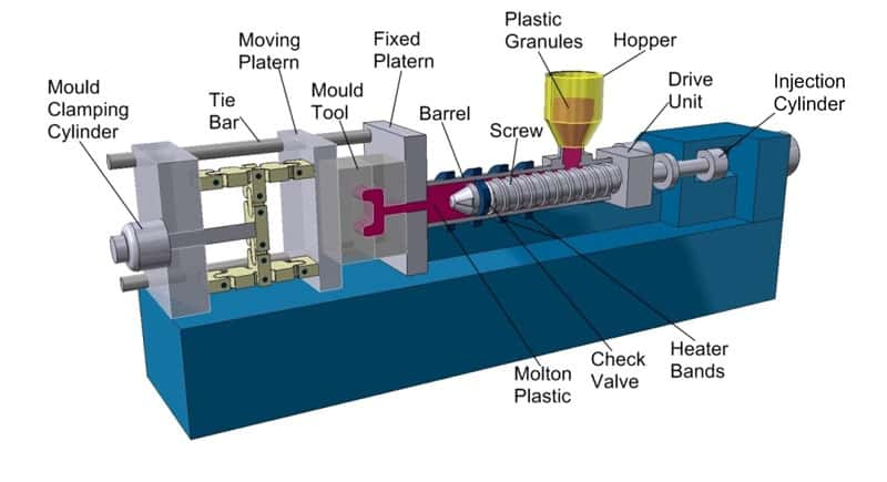 injection molding machine diagram