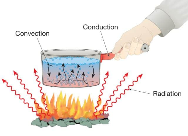 Conduction, Convection, and Radiation), PDF