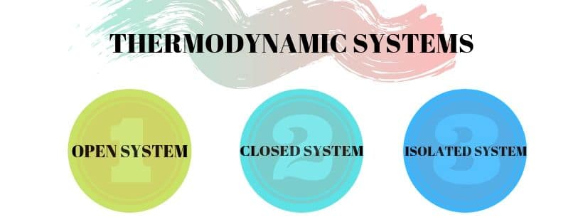 THREE TYPES OF THERMODYNAMIC SYSTEMS