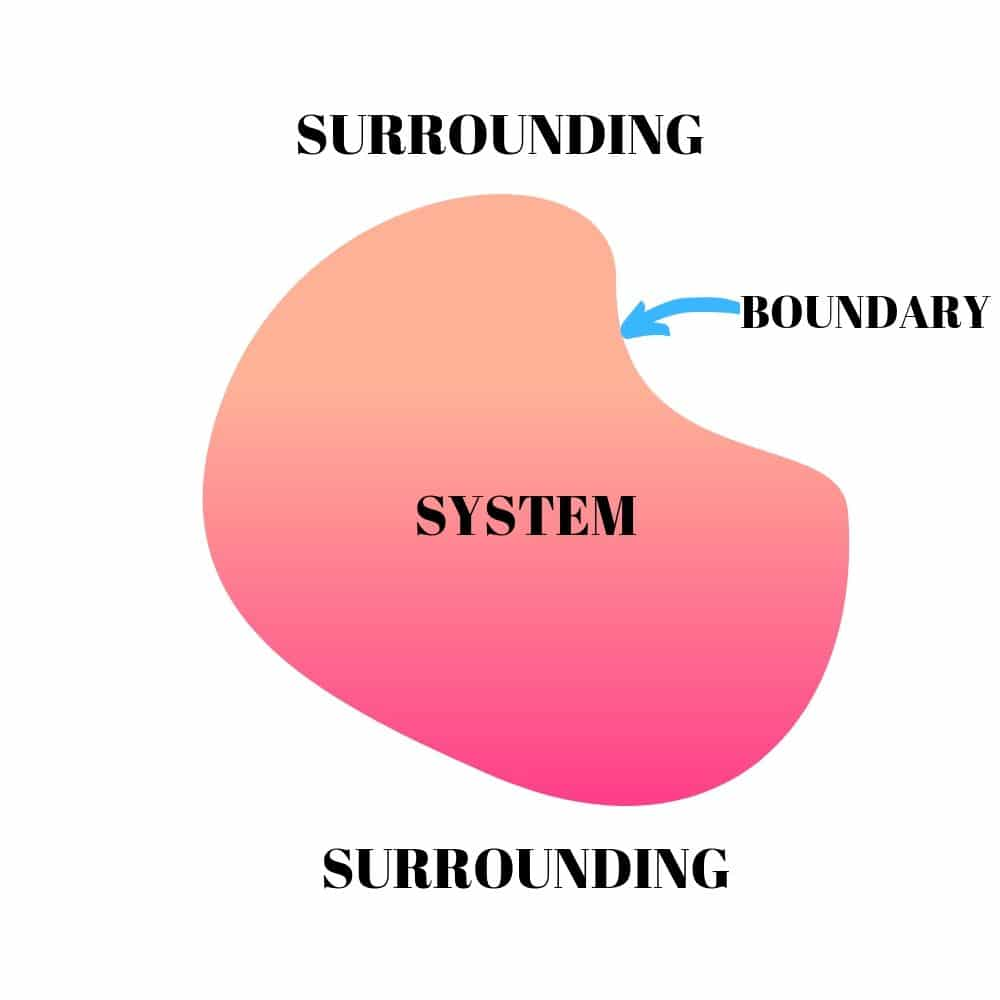 THERMODYNAMICS SYSTEM (SYSTEM, SURROUNDING AND BOUNDARY)