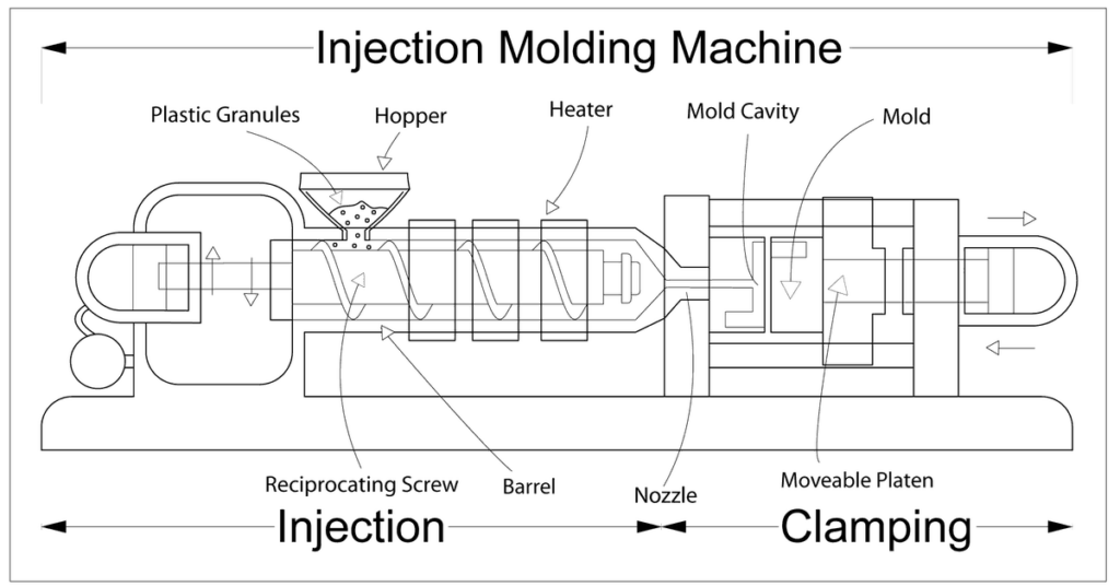 Schematic diagram of an Injection Molding Machine