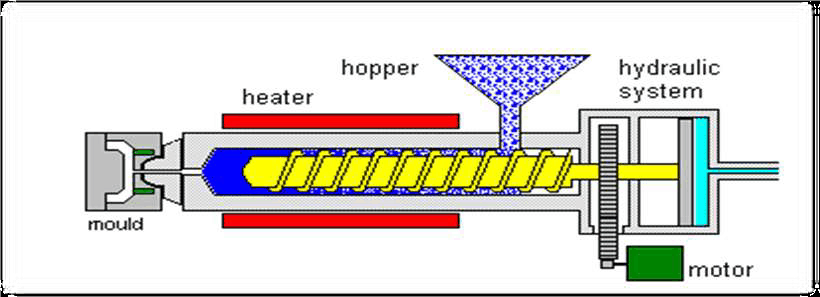 Diagram of the Injection Molding Process