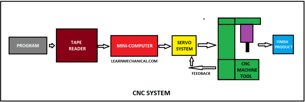 block diagram of cnc machine