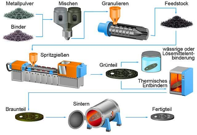 Metal Injection molding process diagram