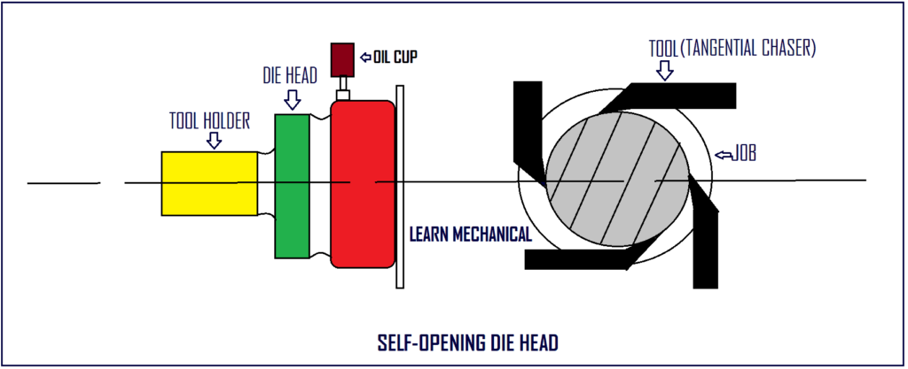 SELF-OPENING DIE HEAD