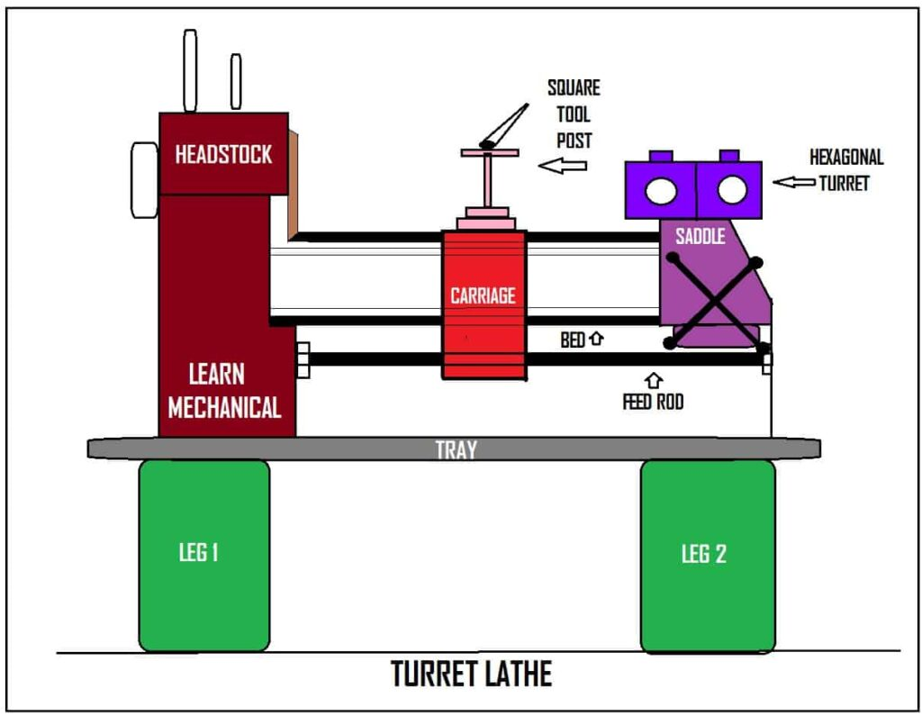 turret lathe diagram