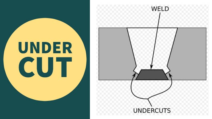 Under cut Diagram