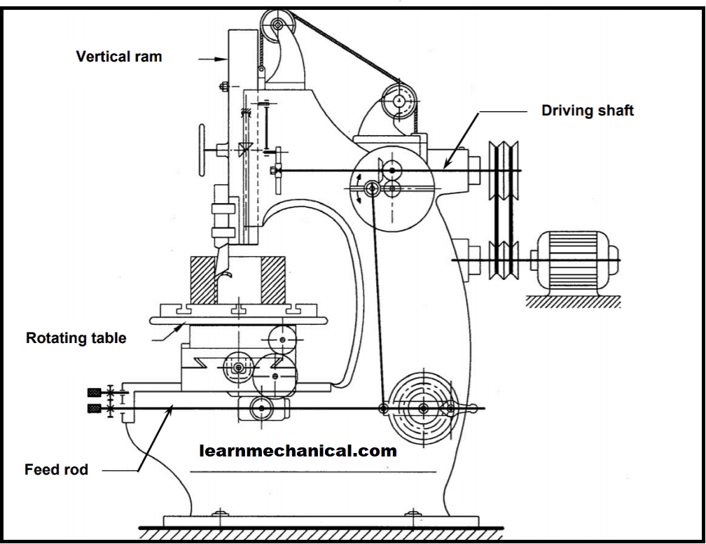 Kinematic System of Slotter Machine
