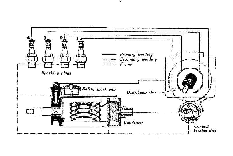Schematic Diagram of Magneto Ignition System: