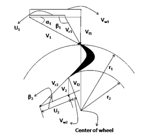 Actual velocity triangle of francis turbine