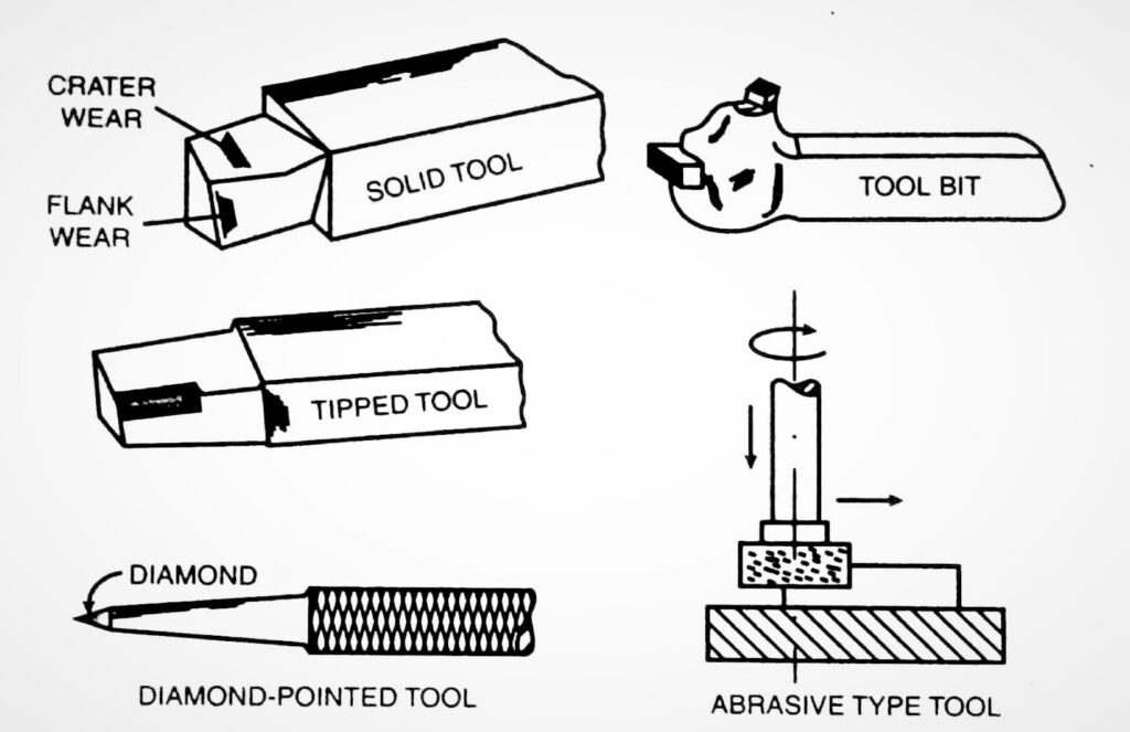 types of cutting tools