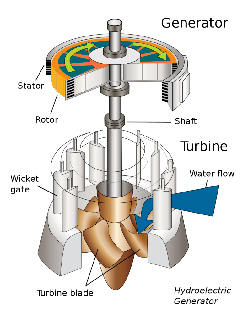how a turbine installed on hydro-power plant
