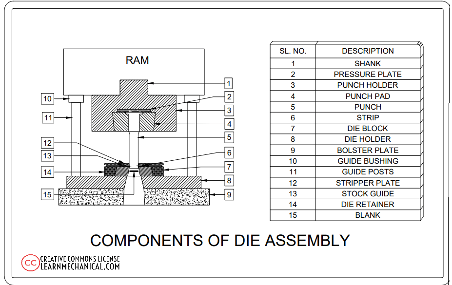ASSEMBLY OF A DIE