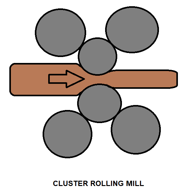 CLUSTER ROLLING MILL
