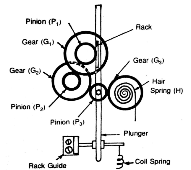 gear pinion type dial indicator