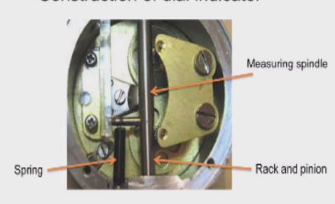 Inner parts of a dial indicator
